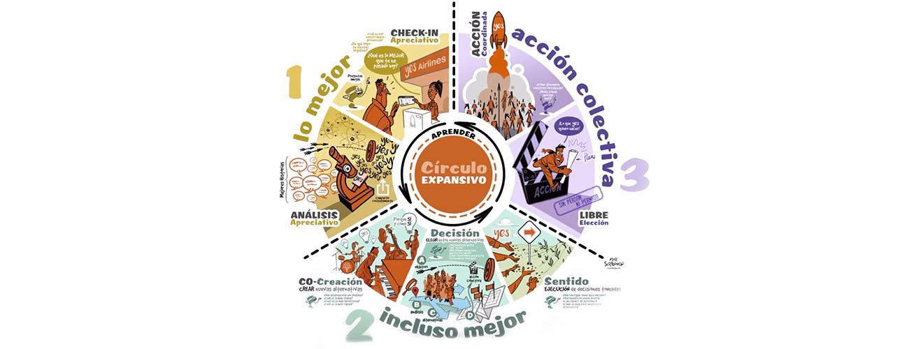 El círculo expansivo